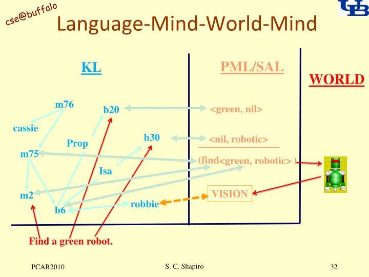 Language-Mind-World-Mind