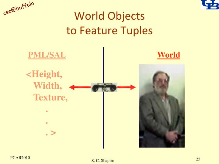 World Objects
