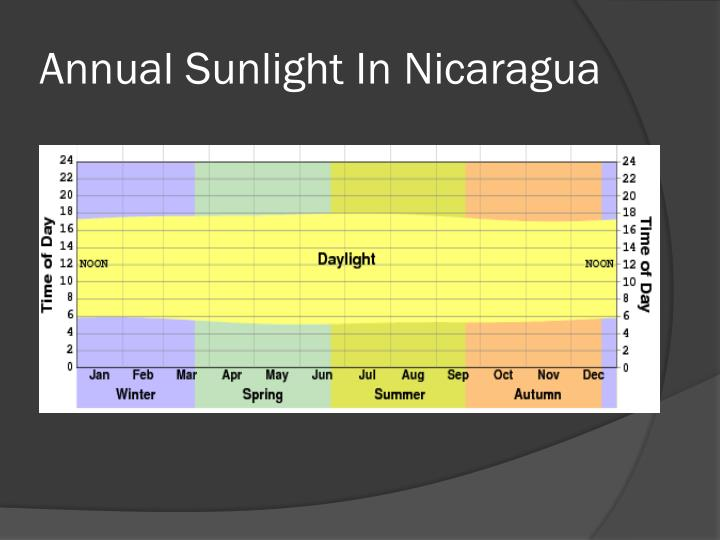 Annual Sunlight In Nicaragua