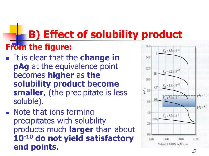 B) Effect of solubility product