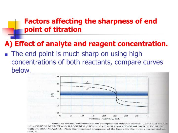 Factors affecting the sharpness of end point of titration