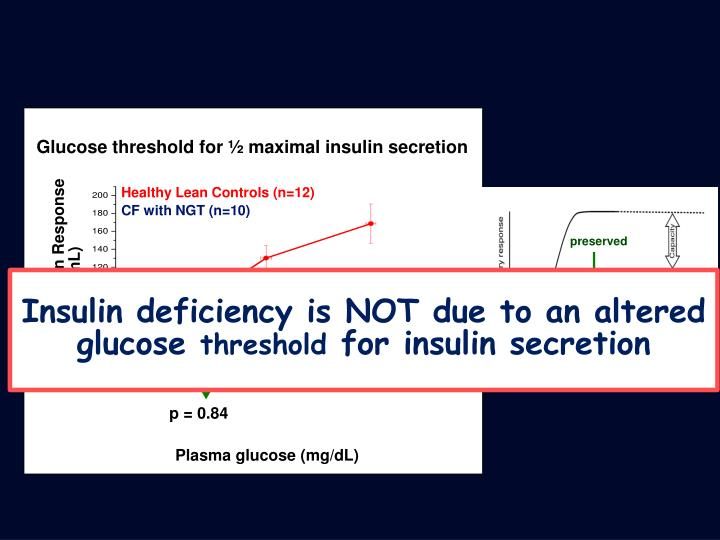 Glucose threshold for ½ maximal insulin secretion