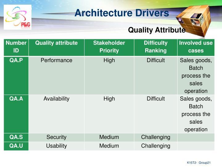 Architecture Drivers