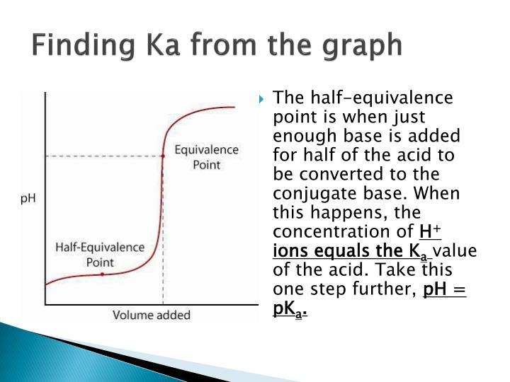 how to find the equivalence point on a graph