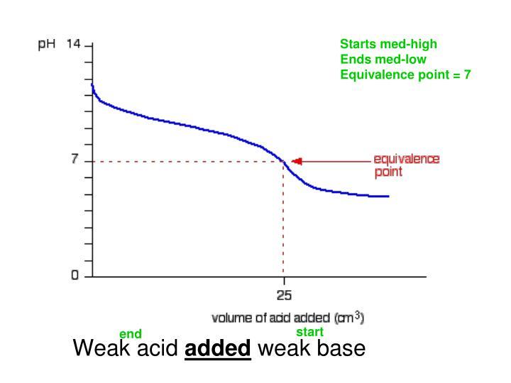 Weak acid