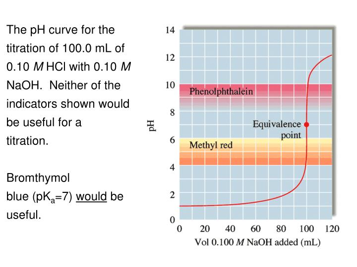 The pH curve for the titration of 100.0