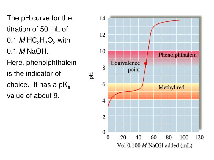 The pH curve for the titration of 50 mL of     0.1