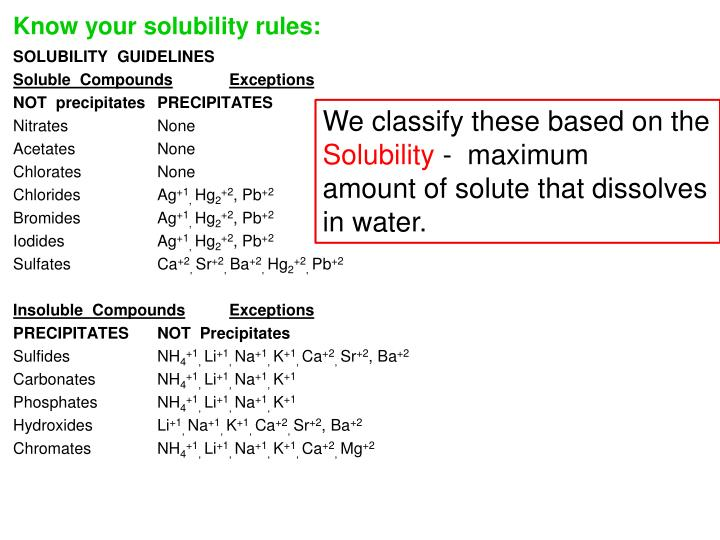 Know your solubility rules: