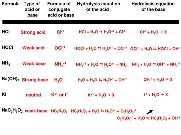 Formula   Type of      Formula of     Hydrolysis equation         Hydrolysis equation
