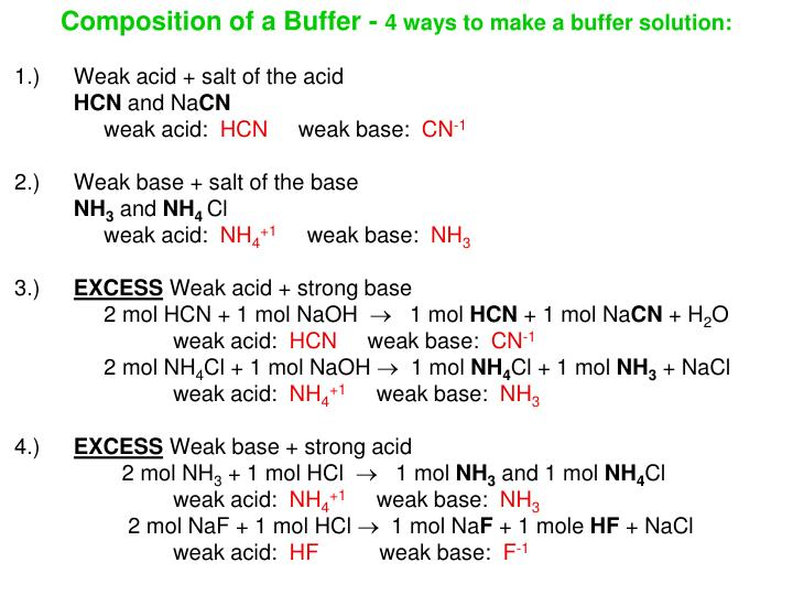 Composition of a Buffer -