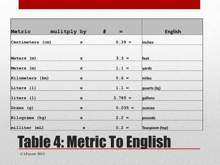 Table 4: Metric To English