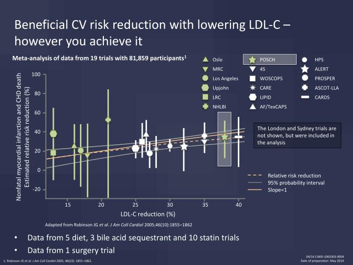 Beneficial CV risk reduction with lowering LDL-C – however you achieve it