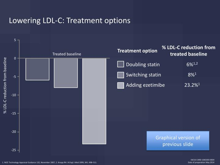Lowering LDL-C: Treatment options