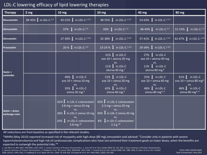 LDL-C lowering efficacy of lipid lowering