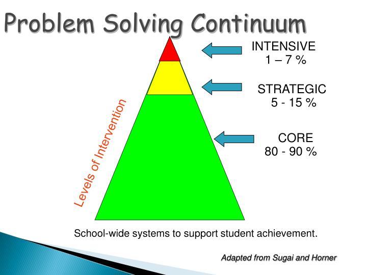 Problem Solving Continuum