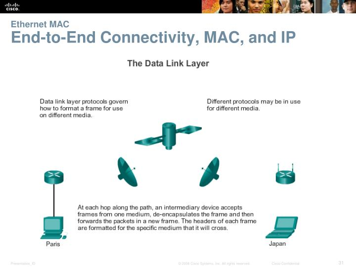 Ethernet MAC