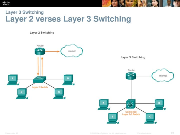 Layer 3 Switching