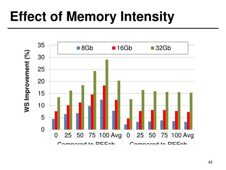 Effect of Memory Intensity