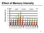 effect of memory intensity