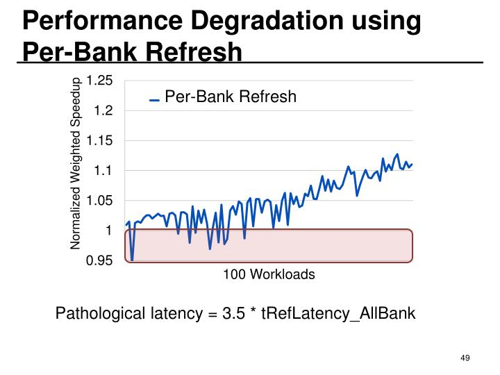 Performance Degradation using Per-Bank Refresh