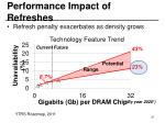 performance impact of refreshes