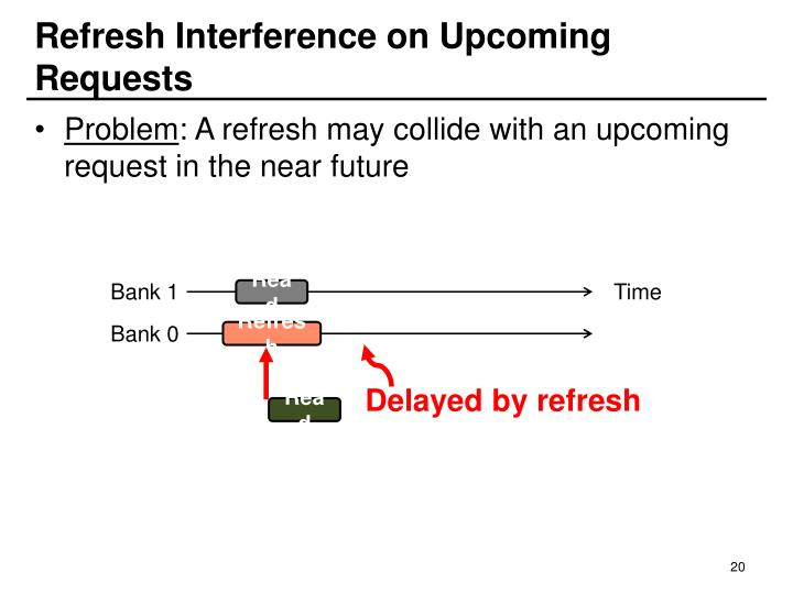 Refresh Interference on Upcoming Requests