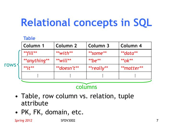 Relational concepts in SQL