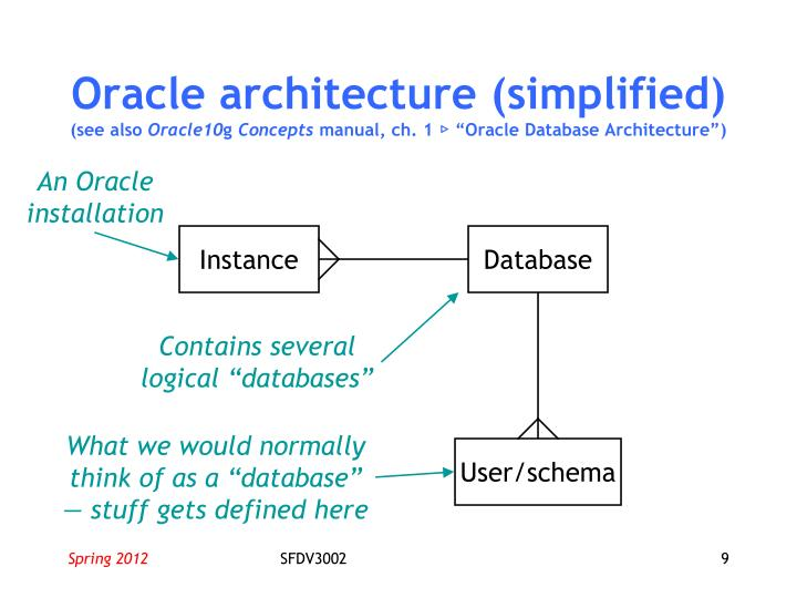 Oracle architecture (simplified)