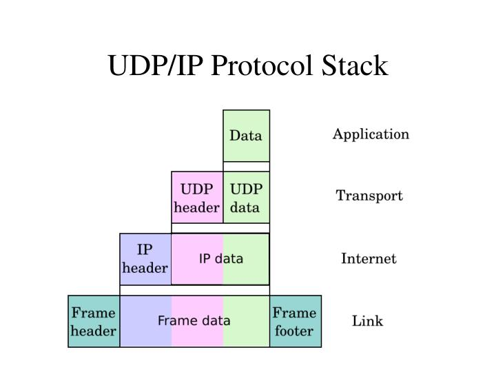 UDP/IP Protocol Stack