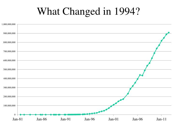 What Changed in 1994?