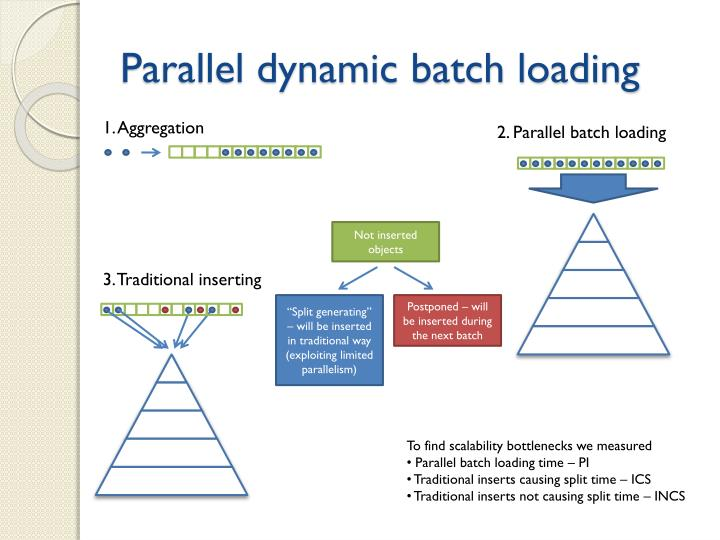 Parallel dynamic batch loading