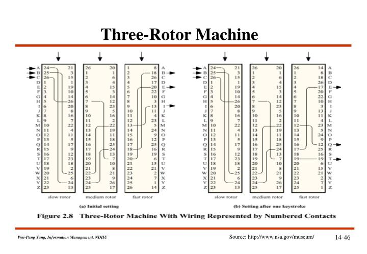 Three-Rotor Machine