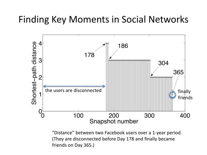 Finding Key Moments in Social Networks