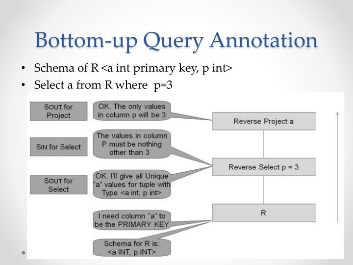 Bottom-up Query Annotation