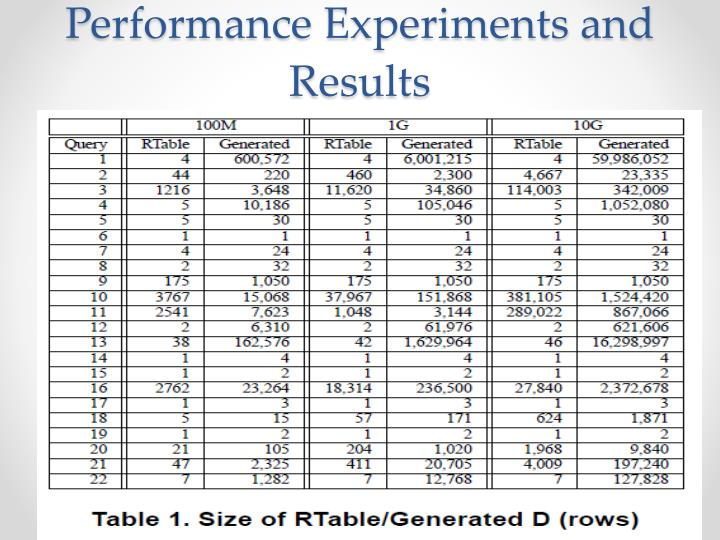Performance Experiments and Results