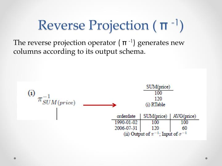 Reverse Projection (