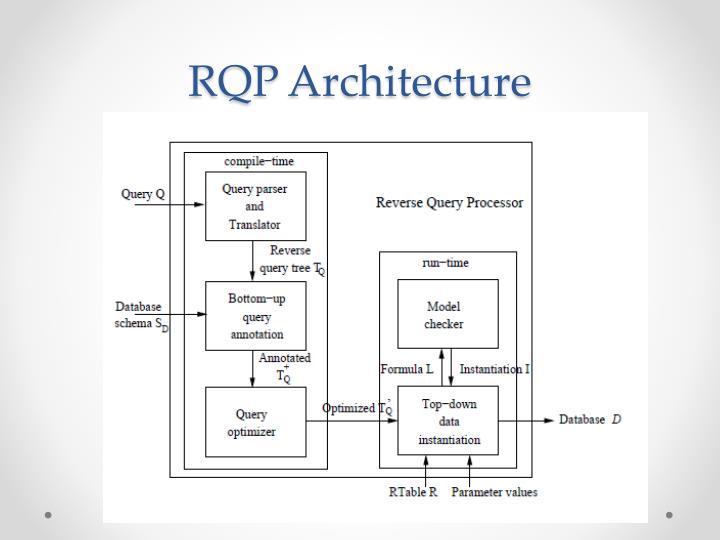 RQP Architecture