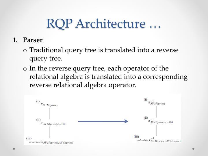 RQP Architecture …