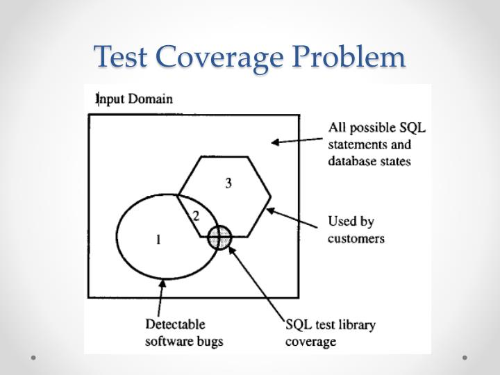 Test Coverage Problem