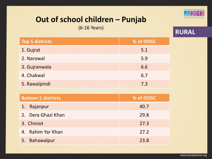 Out of school children – Punjab