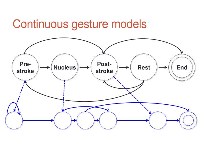 Continuous gesture models