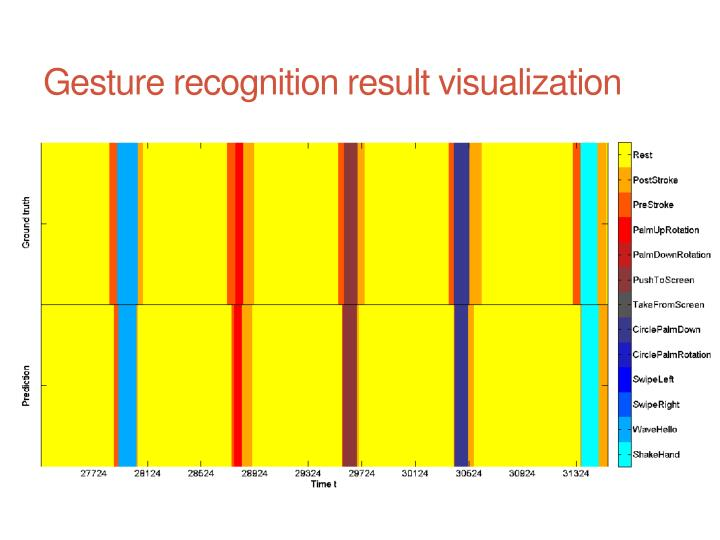 Gesture recognition result visualization