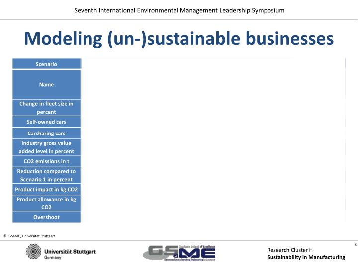 Modeling (un-)sustainable businesses