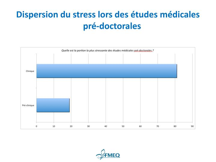 Dispersion du stress lors des études médicales