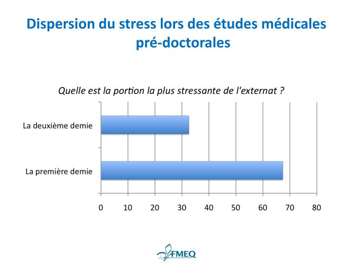 Dispersion du stress lors des études médicales pré-doctorales