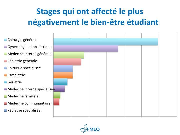 Stages qui ont affecté le plus négativement le bien-être étudiant