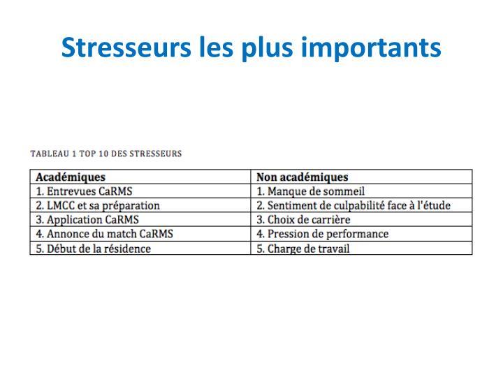 Stresseurs