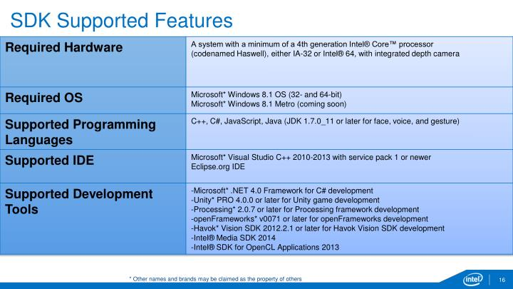 SDK Supported Features