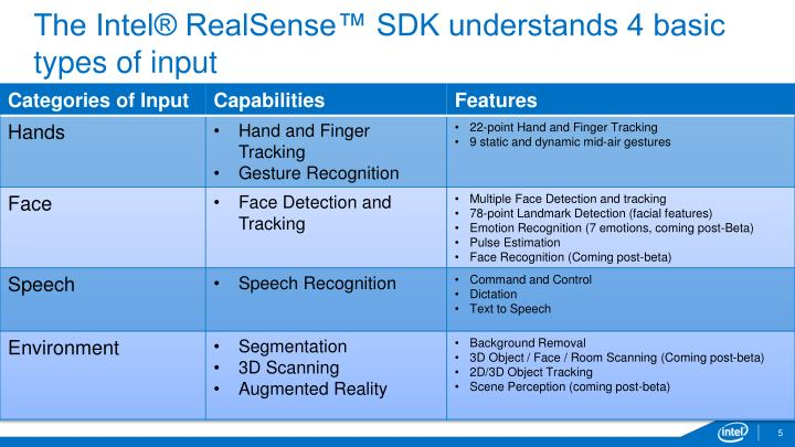 The Intel® RealSense™ SDK understands 4 basic types of input