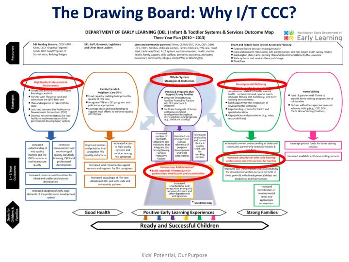 The Drawing Board: Why I/T CCC?